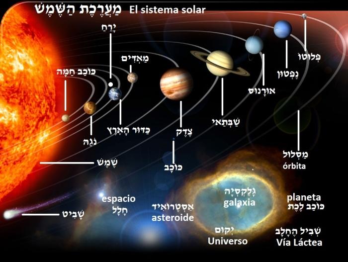 Sistema Solar en hebreo